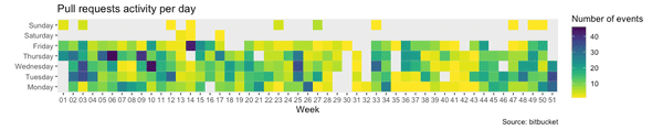 Box chart showing pull request activity per day